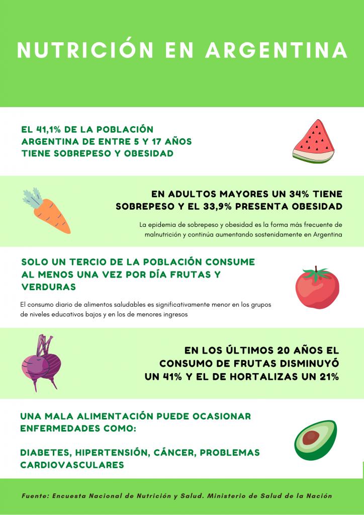 Carrera de Nutrición