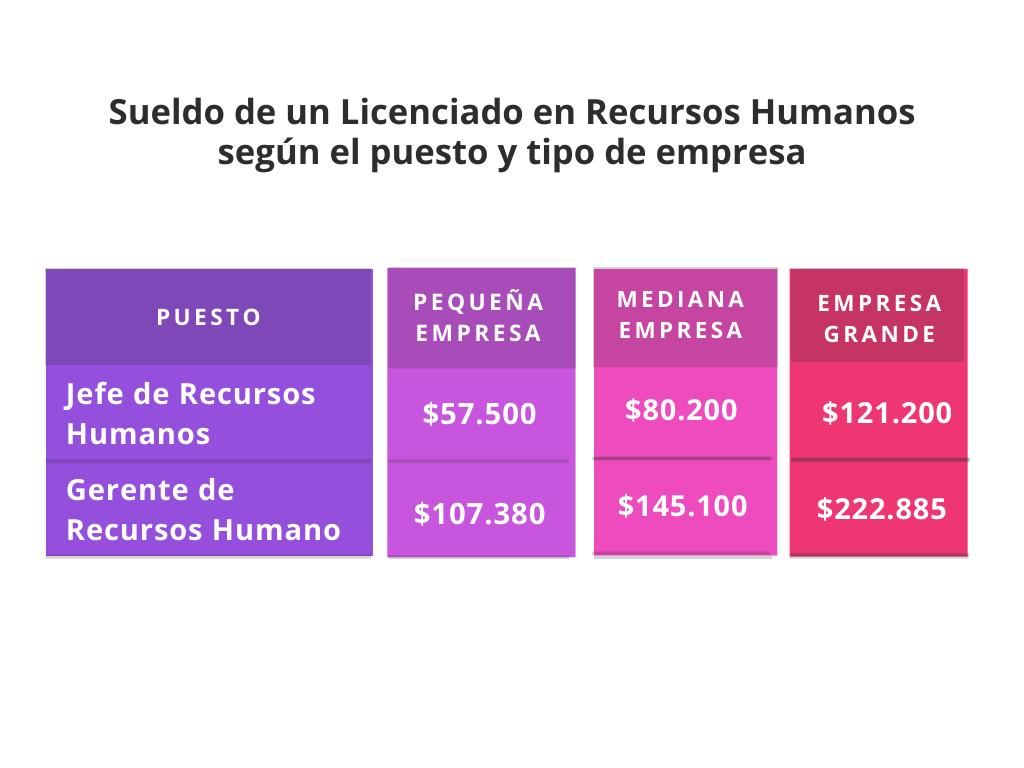 Salarios_recursos_humanos