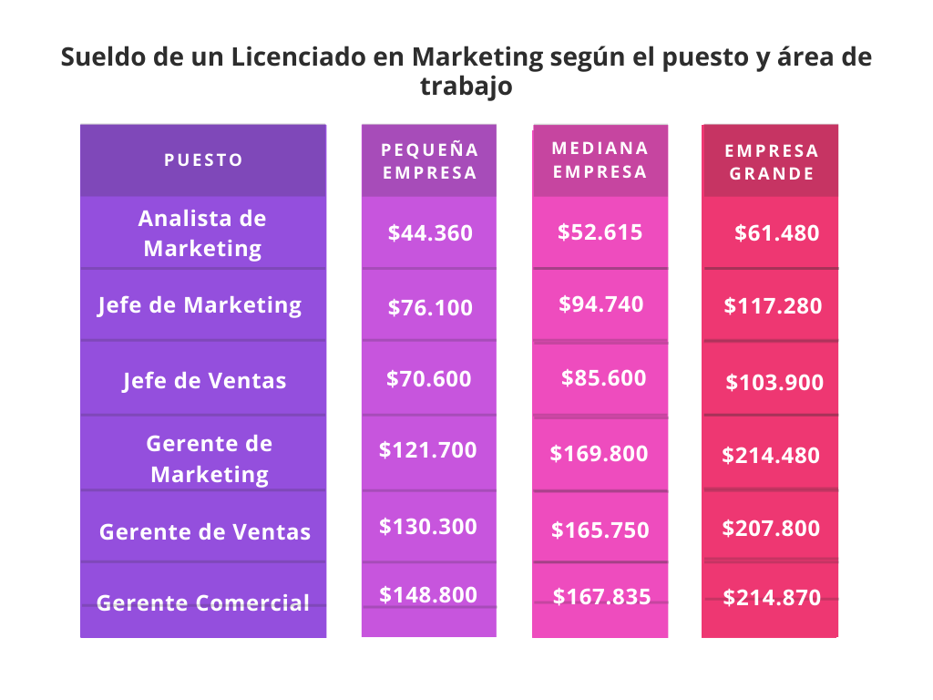 Cuánto gana un Licenciado en Marketing